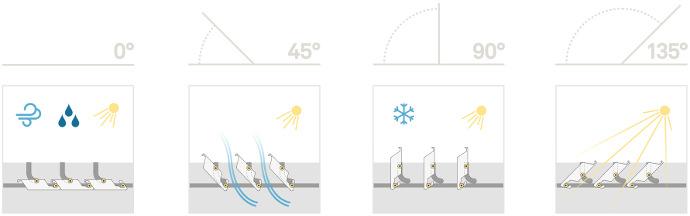 Grafik zum Sonnenschutz, Hitzeschutz, Regenschutz und zur Schneesicherheit