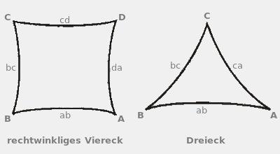 Messen Sie so: Sonnensegelformen rechtwinkliges Viereck und Dreieck