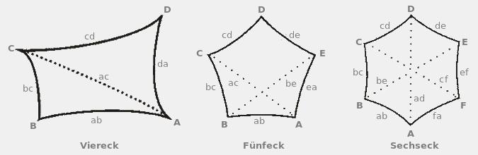 Messen Sie so: Sonnensegelformen Viereck, Fünfeck und Sechseck