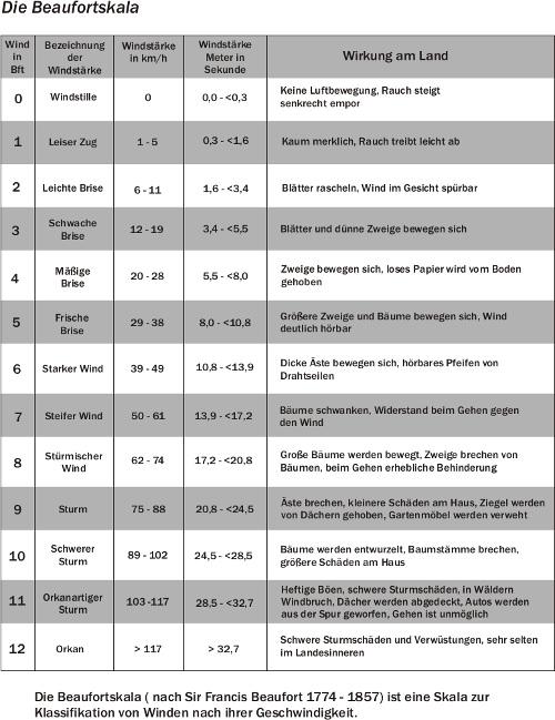 Tabelle mit des Windgeschwindigkeiten und den entsprechenden Naturereignissen zu Beaufortwerten